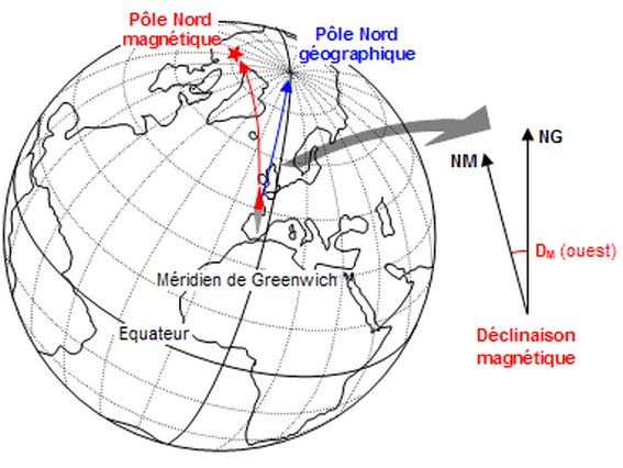 distance pole nord pole sud